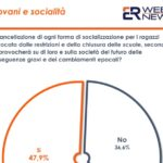 Covid, un sondaggio: per 50% italiani pesanti effetti sociali su giovani